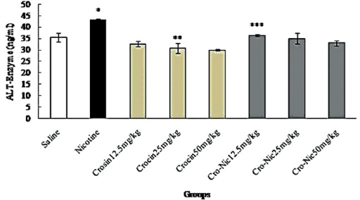 Forty-eight mice were equally divided into 8 groups. *Significant increase of alanine aminotransferase enzyme in nicotine group compared to saline group (P < 0.05). **Significant decrease in all groups of crocin compared to nicotine group administration (P < 0.05). ***Significant decrease in all groups of crocin-nicotine compared to nicotine group (P < 0.05). The numbers above the columns of the chart are mean ± standard error of triplicate experiments