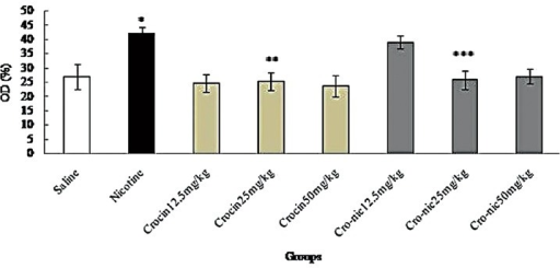 Forty-eight mice were equally divided into 8 groups. *Significant increase of nitric oxide in nicotine group compared to saline group (P < 0.05). **Significant decrease in all groups of crocin administration compared to nicotine group (P < 0.05). ***Significant decrease in all groups of crocin-nicotine administration compared to nicotine group (P < 0.05). The numbers above the columns of the chart are mean ± standard error of triplicate experiments