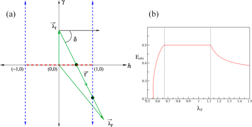 (a) Pulse line intersecting two critical lines. This happens for . For this figure, δ = −tan−1 (1.5). (b) Corresponding Eabs vs λF. The present case corresponds to initial point λI = (hI = 0, γI = 1), the pulse direction tanδ = −1.5, and pulse duration τ → ∞. The pulse-line crosses the two critical lines at λF = 0.667 and λF = 1.118 which are the anisotropy critical line and the Ising critical line respectively. The non-analyticity is observed in both the cases.