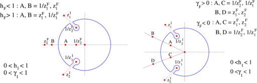 Contours with poles and branch-point for integrating Eabs (Eq. 4) under different circumstances: The left contour represents the case of crossing the h = 1 line.zF corresponds to the arguments hF, γF and zI for hI, γI. The right contour corresponds to the case of crossing the γ = 0. zF corresponds to the arguments hF, γF and zI for hI, γI. In both the figures red dotted lines represent the branch-cuts.