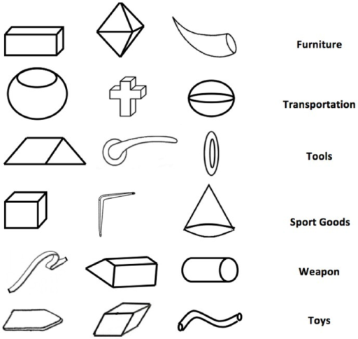 Triads of Elements for the Figural Combination Task: (1) rectangular block, dipyramid, horn (furniture); (2) pot, cross, sphere (transportation); (3) rhombus, handle, ring (tools); (4) cube, bracket, cone (sport goods); (5) strip, trapezoid, cylinder (weapons); (6) board, rhomboid, tube (toys).