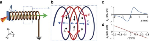 Helical coil working principle.(a) Schematic representation of the target designed for optimizing the beam parameters of laser-driven protons. In this configuration a helical coil, made of a metallic wire, is attached to the laser-irradiated thin foil at one end and grounded at the other end. The helical coil design guides the EM pulse carrying the neutralizing charge around the proton-beam axis and allows synchronizing its longitudinal propagation (that is, along z) with protons having a given energy within the beam. (b) Schematic representation snapshot showing the electric field configuration inside the coil. The red section of the coil represents the segment charged by the travelling pulse at a given moment of time, where the red arrows represent the electric field (E) lines originating from the coil, the black and blue arrows represent radial (Er) and longitudinal (Ez) components of the electric field, respectively. The length of the black and blue arrows represents the relative strength of the field at different locations. (c,d) Ez/(r=0) and Er/(z=0) profiles inside the coil at a given time, where z=0 corresponds to the location of the peak of charge density along the coil at that time. The field profiles are calculated by the subroutine that defines the input electric field configuration for particle tracing in the PTRACE simulation (see Methods). Dynamics are modelled using an asymmetric Gaussian pulse profile of 5 ps rise and 10 ps decay, as obtained in the experiment shown in Fig. 1e, travelling along a helical coil with the same dimensions as the one used in the experiment illustrated in Fig. 3.