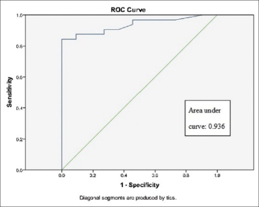 ROC for CEA level in predicting the presence of primary malignancy