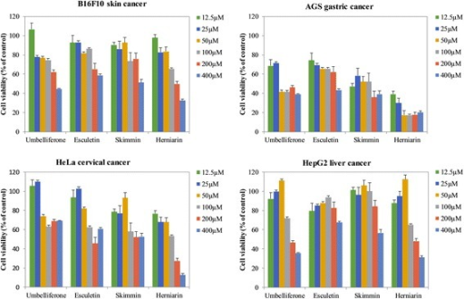 The growth of four cancer cell lines were treated with umbelliferone and its derivatives