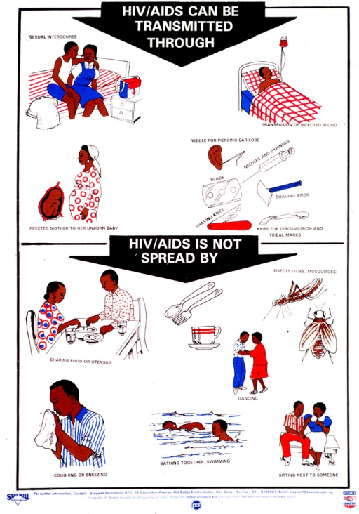 <p>Predominantly white poster with multicolor lettering.  Initial title phrase at top of poster on a down-pointing arrow.  The arrow points toward illustrations of ways HIV can be transmitted, including a boy and girl preparing to have sex, a man receiving a transfusion, a pregnant woman, and needles and other sharps.  Final title phrase in center of poster, on a similar arrow that points to illustrations of everyday activities that do not transmit HIV.  Illustrations include a couple eating together, insects, a man sneezing, two people swimming, etc.  Publisher and sponsor information at bottom of poster.</p>