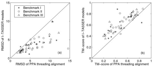 Comparison of I-TASSER models with the PPA threading alignment results. (A) Cα-RMSD to native of the I-TASSER models versus Cα-RMSD to native of the best threading alignment over the same aligned regions. (B) TM-score of the I-TASSER models versus TM-score of the best threading alignments.