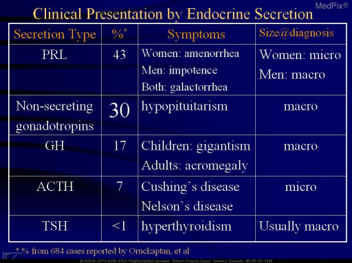 Clinical Presentation by Endocrine Secretion