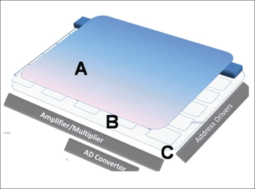 Flat panel detector assembly consisting of (A) an X-Ray converter, which is either a photoscintillator or a photoconductor; (B) TFT matrix and (C) glass substrate