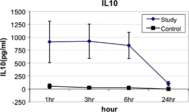 IL-10 levels from peritoneal washings at various time intervals after gastric leakage