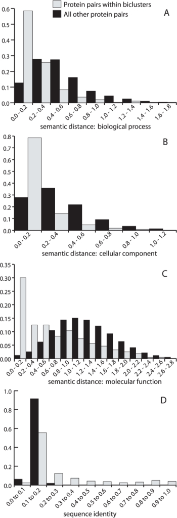 Comparison of protein pairs within significant biclusters to other protein pairs.Panels A, B and C show the semantic distance distributions for the three GO ontologies: biological process, cellular component and molecular function, respectively, for (i) human protein pairs from significant biclusters (shown in grey) and (ii) all other human protein pairs from PBPs (shown in black). Panel D shows the pairwise sequence similarity distributions for (i) and (ii). These charts show that human proteins from within significant biclusters are more similar in their GO annotation and sequence than other protein pairs ( in a Mann-Whitney U test, in all cases).