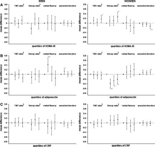 Associations of HOMA-IR (a), adiponectin (b), and CRP (c) with cognitive function in men and women Results are presented as mean differences compared to quartile 1. The differences are adjusted for age, education, depressive score, alcohol use and family-relationship. HOMA-IR = homeostatis model assessment insulin-resistance, CRP = C-reactive protein * P-value < 0.05; ** P-value < 0.01
