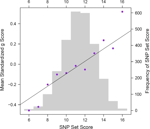A SNP set for g at 7 years of age. The SNP set is formed from the nominally associated SNPs from Table 1 by counting the number of alleles associated with high g in each individual. Because rs10997145 is significantly non-additive, it was scored 0, 2 and 2 instead. The points represent mean g scores and the line represents the regression of the g score on the SNP set score. The underlying bar chart shows the number of individuals with each SNP set score. The graph runs from 6 to 16 rather than from 0 to 18, because there were no individuals with SNP set scores of 0 to 5 or 17 to 18