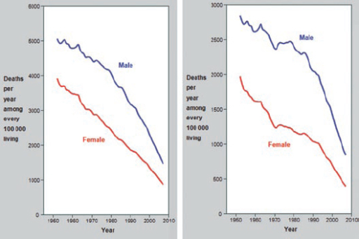 Mortality trends for vascular disease (left) and CHD (right) aged 70–79.