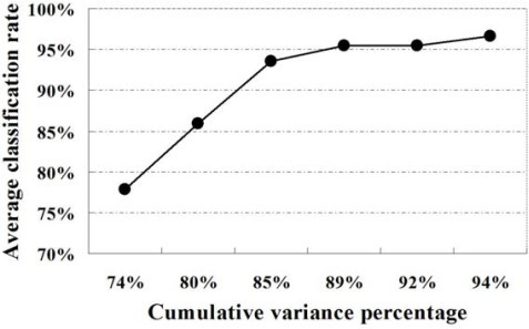 The average correct classification rate with respect to cumulative variance percentage of principal components.