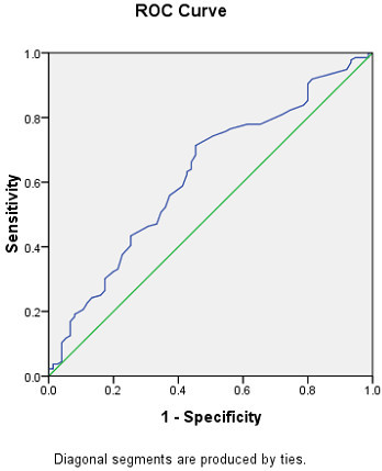 ROC curve analyses for predictive values of serum cystatin C levels in detecting asymptomatic CAD;ROC, receiver operating characteristic; CAD, coronary artery disease.