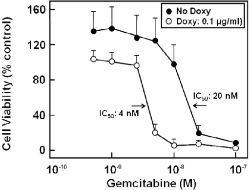 Gemcitabine cytotoxicity in parental and MRP5-silenced PANC-1 cells. PANC-1 cells containing doxycycline-inducible shRNA targeting MRP5 mRNA (PANC-1/shMRP5 cells) were treated with doxycycline (100 ng/mL; open columns) or vehicle (filled columns) for 6 days and exposed to indicated gemcitabine concentrations for another 6 days before determination of cell viability. Mean values are from triplicate samples; bars indicate SD (adapted from [27]).