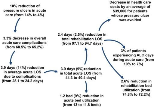 an analysis of the pressure to reduce healthcare costs If you want to reduce national healthcare costs way to reduce health-related impact on the us healthcare system, our analysis shows that pet.