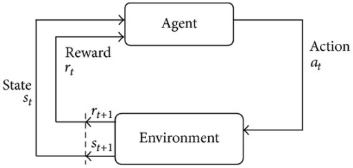 The framework of reinforcement learning.
