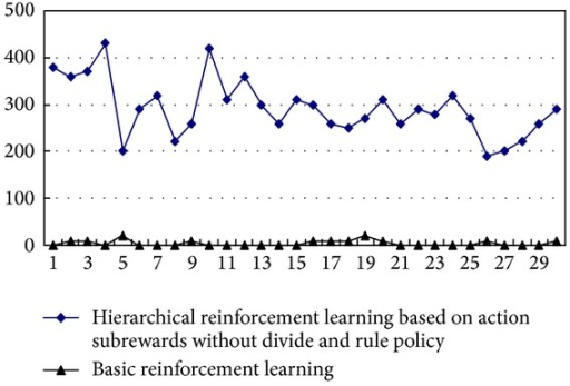 The performance comparison between hierarchical reinforcement learning based on action subrewards without divide and rule policy and basic reinforcement learning.