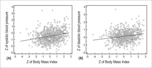 Linear regression between Z of Body Mass Index (calculated by reference of CDC2000) and Z of Systolic BP (A) and diastolic BP (B) (calculated according to therecommendations of the 4th National Task Force on Hypertension of theNational Heart, Lung and Blood Institute 2004).
