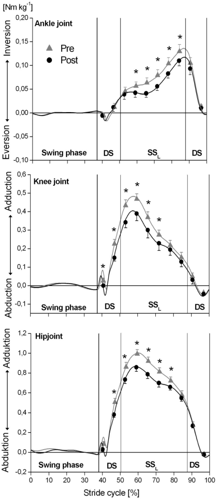 External joint moments at the ankle, knee and hip in the frontal plane at different phases of the ground contact phase while incline walking determined before (pre) and after (post) the triceps surae and quadriceps femoris muscle-tendon unit exercise-intervention (means and SE).The x-axis was normalized from 0 to 100% of a stride cycle. The vertical solid lines represent the instants of touchdown (TD) and take off (TO) of the left and right foot. DS: double support phase; SSL: single support phase of the analyzed left leg. *: Statistically significant differences between pre and post (P<0.05).