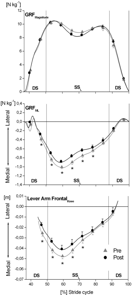 Magnitude of the ground reaction force vector (GRFMagnitude), mediolateral component of the GRF (GRFML) and lever arm of the GRF acting about the knee joint at the frontal plane (Lever Arm FrontalKnee) while incline walking determined before (pre) and after (post) the triceps surae and quadriceps femoris muscle-tendon unit exercise-intervention (means and SE).The x-axis was normalized from 0 to 100% of a stride cycle. The vertical solid lines represent the instants of touchdown (TD) and take off (TO) of the left and right foot. DS: double support phase; SSL: single support phase of the analyzed left leg. Lateral-medial Lever Arm FrontalKnee refers to the position of the line of action of the GRF relative to the knee joint centre. Lever Arm FrontalKnee was not determined for the first and last 10% of the support phase because of the low GRFs and the consequently unreliable calculation of Lever Arm FrontalKnee. *: Statistically significant differences between pre and post (P<0.05).