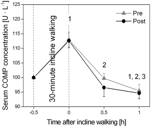Serum Cartilage Oligomeric Matrix Protein (COMP) concentration before (−0.5-h; baseline), immediately after (0-h), and 0.5- and 1.0-h after the 0.5-h incline walking exercise determined before (pre) and after (post) the triceps surae and quadriceps femoris muscle-tendon unit exercise-intervention.Please note that serum COMP concentrations are presented as percent of baseline serum concentration and all statistical tests were performed on absolute values. There was no significant muscle-tendon unit exercise-intervention effect on serum COMP concentration (P = 0.23). 1: Statistically significant differences to −0.5-h (P<0.05). 2: Statistically significant differences to 0-h (P<0.05). 3. Statistically significant differences to 0.5-h (P<0.05).