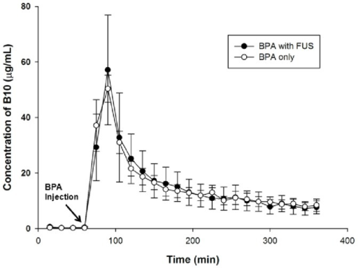 The boron concentration versus time profiles in the dialysate of the plasma after BPA administration at 500/kg in glioma-bearing rats with or without FUS exposure.The concentration of boron measured in each 15-min sample of plasma represents the average concentration of that interval. Data are expressed as mean ± SEM, n = 6.