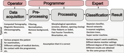 block diagram of the typical stages of image processing | open-i, Wiring block