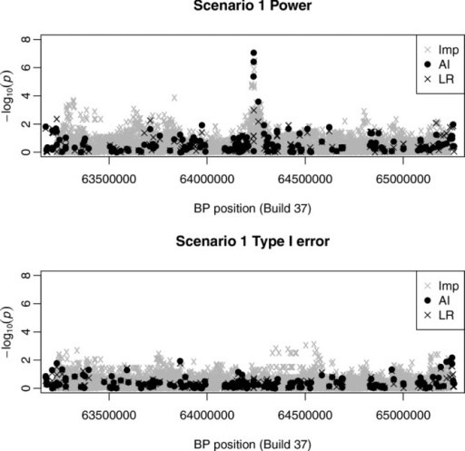 Results from a single power replicate (top plot) and a single type I error replicate (bottom plot) of Scenario 1. Gray crosses show the results obtained from imputation (Imp), black dots show the results obtained from AI and black crosses show the results obtained from single-SNP logistic regression (LR) analysis in PLINK.