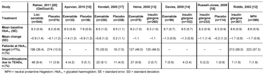 Glycated haemoglobin parameters and incidence of discontinuations due to treatment-emergent adverse events (TEAEs) by study