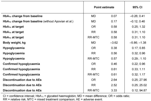Summary results for all indirect comparisons following successive steps to build the final comparison of lixisenatide versus insulin neutral protamine Hagedorn in the treatment of type 2 diabetes mellitus