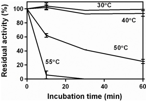 Residual activity curves for the extract incubated over 60 min at different temperatures.The pectinase complex produced by Aspergillus niger CH4 in solid-state fermentation was used. Residual activities were obtained at 50°C, in a 10-min assay, using 0.5% pectin (w/v).