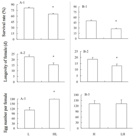 Compared with the treated control (L or H), the effects on survival rate, longevity, and egg number (per female) of Mediterranean B. tabaci adults after cross stress treatment (HL or LH). L: -12°C for 1 h; HL: 39°C for 1 h → recovery at 26°C for 1 h → -12°C for 1 h; H: 45°C for 1 h; LH: 10°C for 1 h → recovery at 26°C for 1 h → 45°C for 1 h. Values are the means + SEM. Asterisks denote significant differences at P < 0.05.