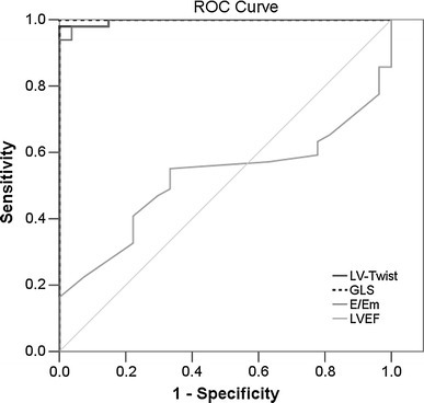 The receiver operating characteristic (ROC) curves for LV-twist, GLS, E/Em and LVEF in HCM patients with and without fibrosis. GLS global 2-dimensional strain
