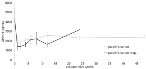 SHH serum concentrations (mean ± SEM) of patients with long-bone fractures and impaired bone healing after initial fixation for fracture (non-union) (n = 4) and the same patients after re-operation for non-union (non-union after reop.) (n = 4).