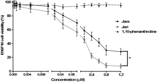 Analysis of cell viability after treatment with toxins in B16F10 melanoma cell. The viability of B16F10 melanoma cells was determined by the MTT assay after 24 h treatment using varying concentrations of jara, jari, and the chelating agent 1,10-phenanthroline. The viability curves regarding jara and jari treatments showed significant differences according to the Student unpaired t test (p < 0.05).