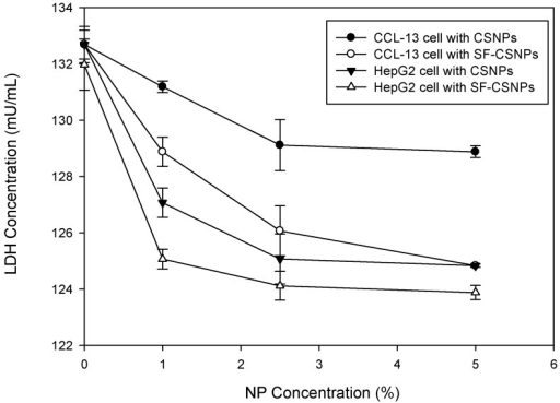 Lactate dehydrogenase (LDH) test of SF-CSNP and CSNP effects on CCL-13 and HepG2 cells (n = 6, mean ± standard error, t-test, p < 0.05).
