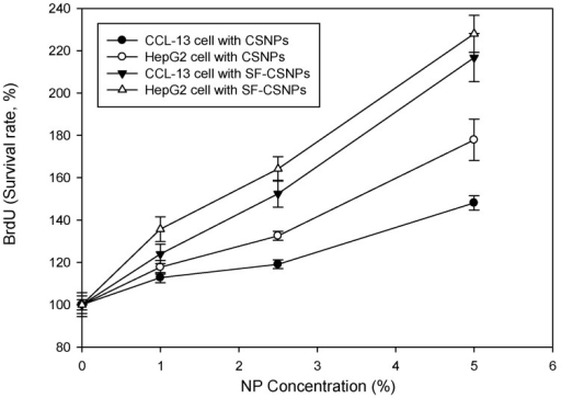 Proliferation (Bromodeoxyuridine (5-bromo-2'-deoxyuridine, BrdU)) test of SF-CSNP and CSNP effects on CCL-13 and HepG2 cells (n = 6, mean ± standard error, t-test, p < 0.05).