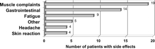 Number of patients that had ever experienced side effects in the last 10 years. Other: frequent urination (2×), weight reduction, hair loss, forgetfulness