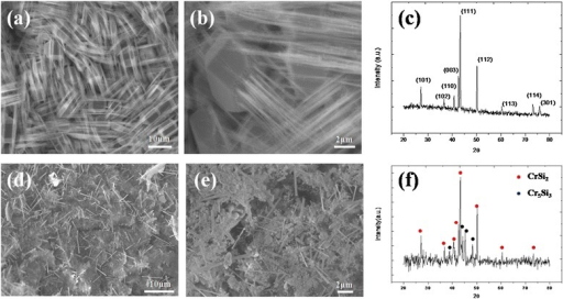 SEM images and XRD analysis of chromium silicide nanowires. (a) Low magnification, (b) high-resolution SEM images, and (c) XRD analysis of CrSi2 nanowires grown at 700°C. (d) Low magnification, (e) high-resolution SEM images and (f) XRD analysis of Cr5Si3 nanowires grown at 750°C with H2 atmosphere.