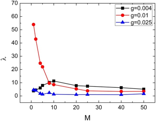 Dependence of spiking regularity λ on the cluster numberMfor three different values of coupling strengthg. Here D = 0.015, R = 20, and S = 30.
