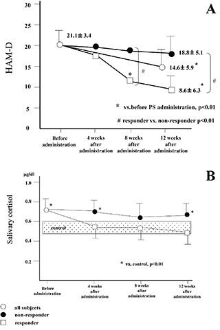 Changes in (A) HAM-D17 by supplement administration and (B) salivary cortisol levels.