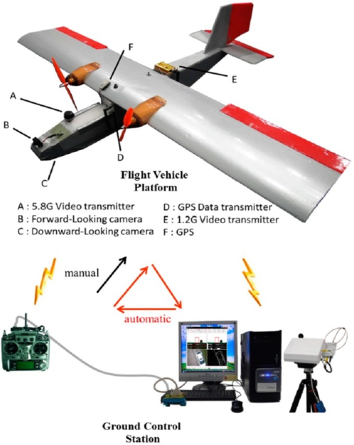 Architecture of the UAV FCS.