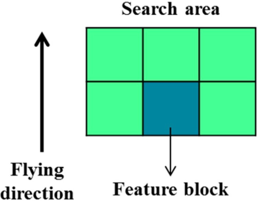 Search area of full-search block matching method.