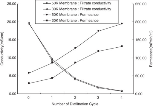 Conductivities and permeance of filtrate through the membrane filters over different cycles of diafiltration.