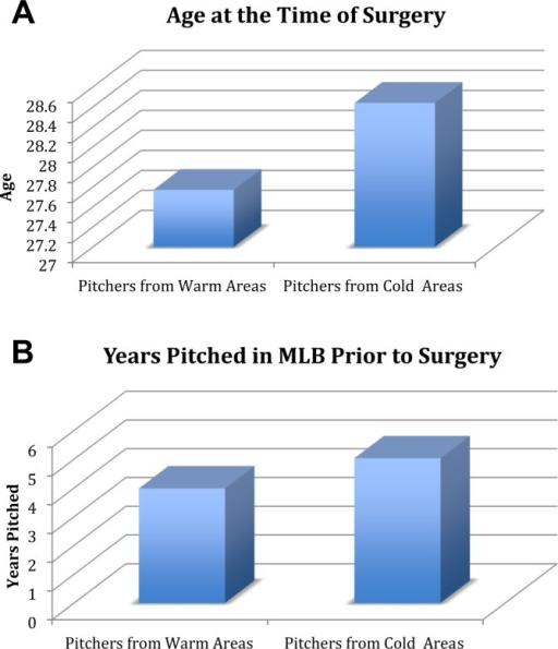 (A) Age at the time of ulnar collateral ligament reconstruction (UCL) in warm versus cold weather pitchers. (B) Number of years pitched in Major League Baseball (MLB) prior to UCL reconstruction in warm versus cold weather pitchers.