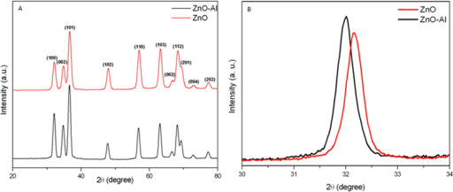 (A) XRD pattern of pure and Al-doped ZnO nanoparticles. (B) XRD pattern (zoom) corresponding to peak (101) of pure and Al-doped ZnO nanoparticles.