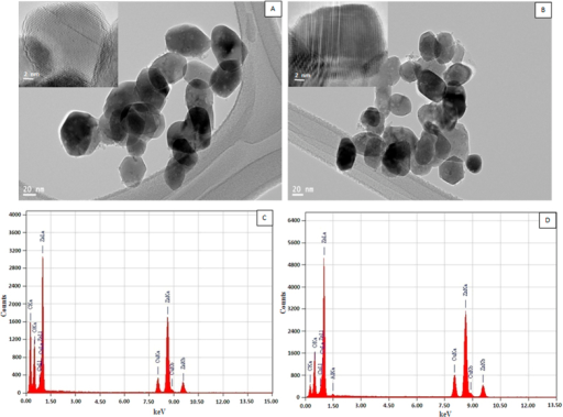 TEM images of pure (A) and Al-doped (B) ZnO nanoparticles. Inset shows HR-TEM of same samples. EDS analysis of pure (C) and Al-doped (D) ZnO nanoparticles.