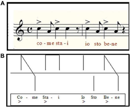 "(A) Example of the melodic-rhythmic structure of an Italian sentence of common use (""how are you? I am fine"") and its visual scheme used in MRT (B)."